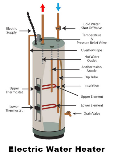 Electric hot water tank diagram