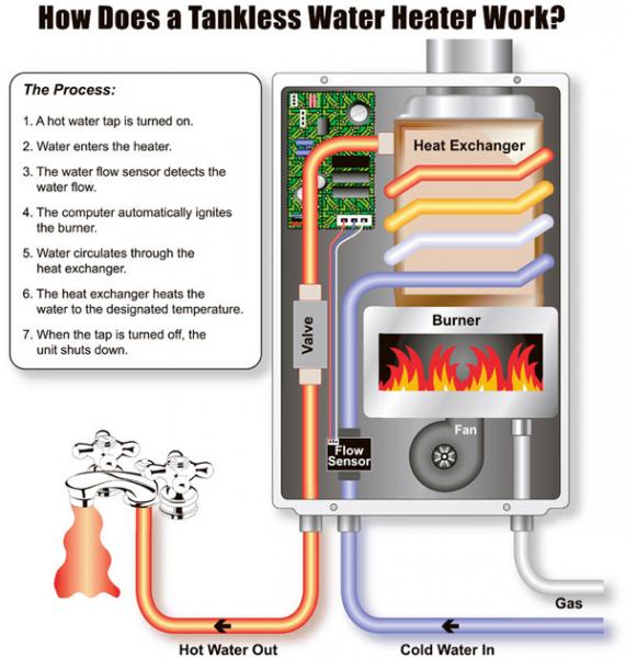 Instant gas hot water system diagram