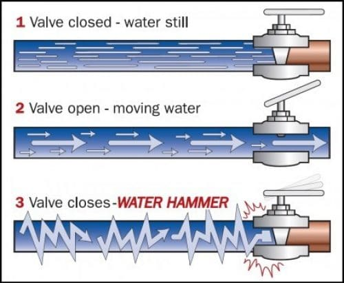 Water hammer diagram